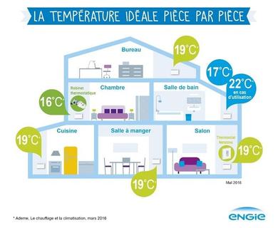 Quelle température pour votre habitation ?